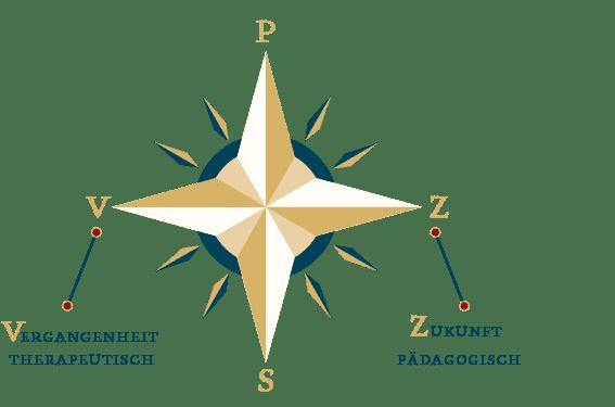 Deinen Sinn suchen – Sinnkompass-2