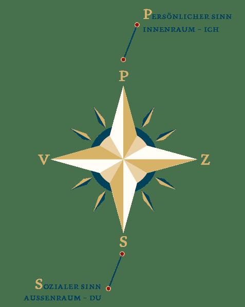 Deinen Sinn suchen – Sinnkompass-1