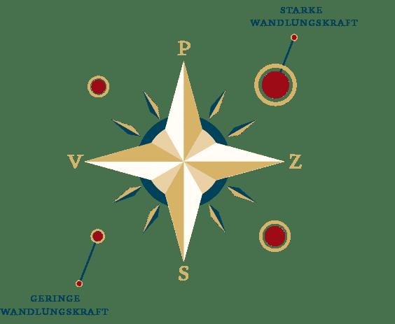 Deinen Sinn suchen – Sinnkompass-3